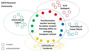 EDiTE research community 3b